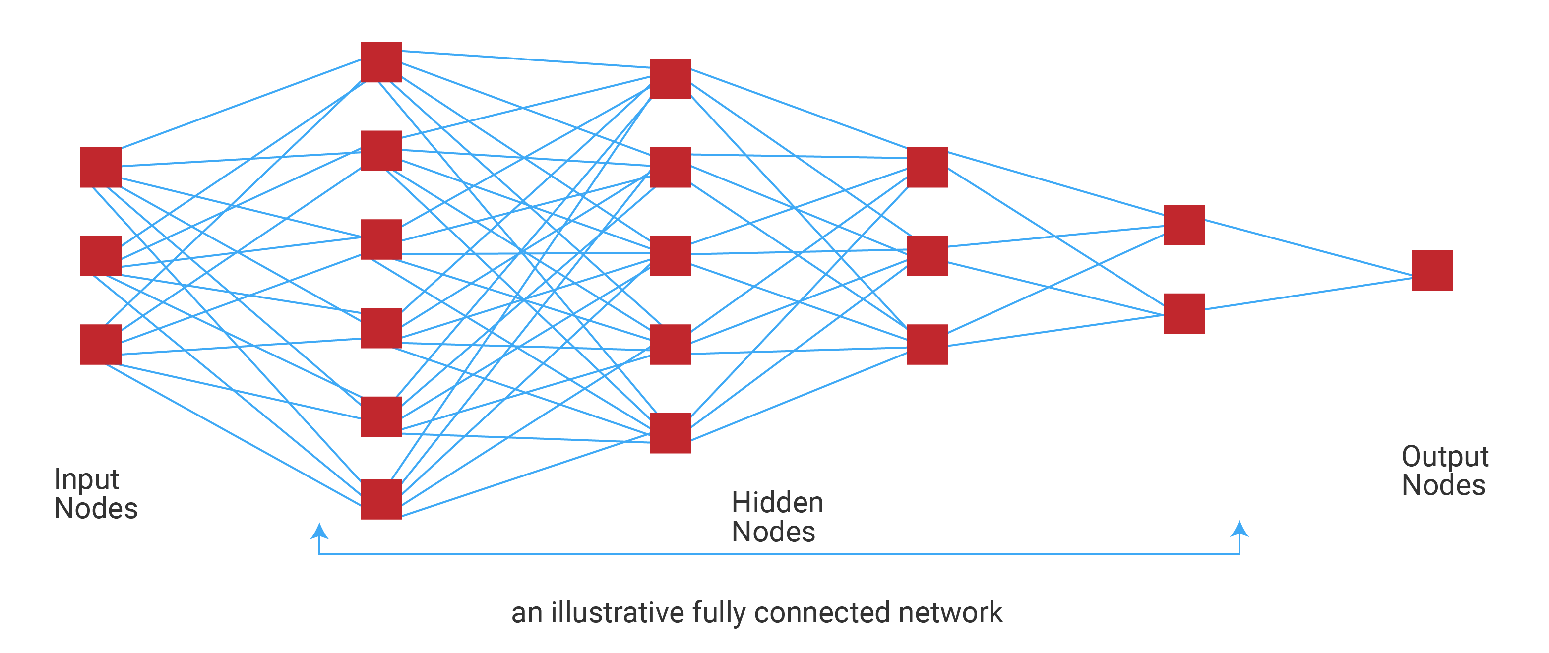 An-illustrated-fully-connected-network
