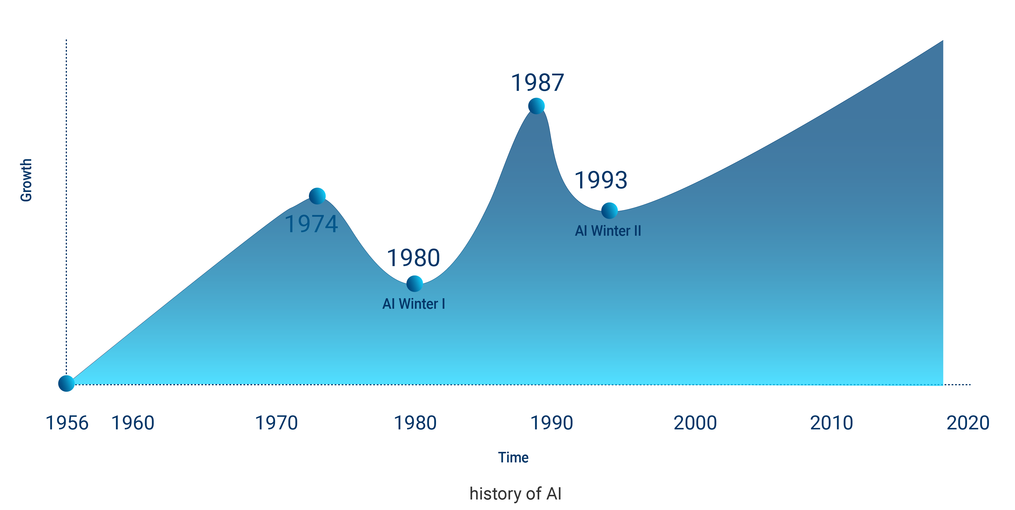 Graph on AI History