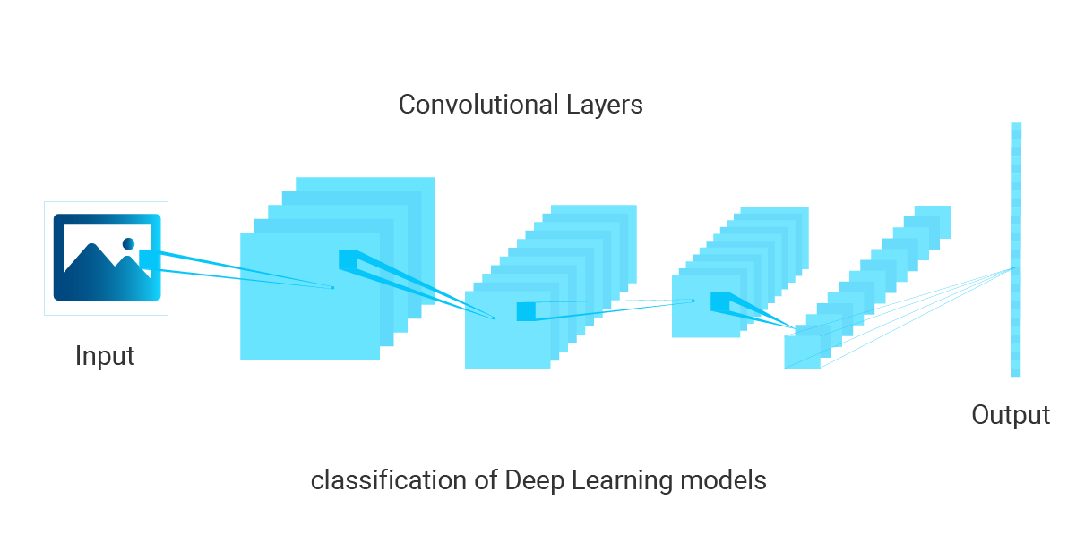 classification-of-Deep-Learning-models