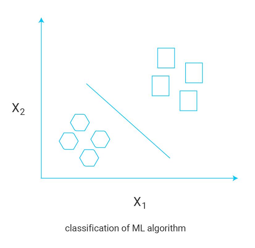 classification-of-ML-algorithm1