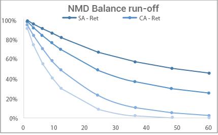non- maturity-deposit